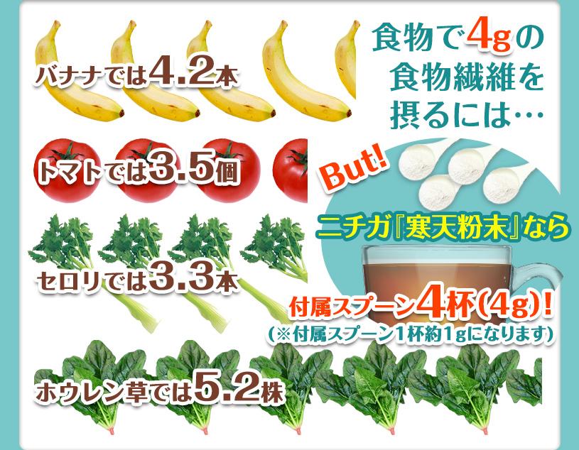 食物で4gの食物繊維を摂取するには、バナナでは4.2本、トマトでは3.5個、セロリでは3.3本、ほうれん草では5.2株食べる必要があります。しかし、ニチガの寒天粉末なら小さじ1杯5g!