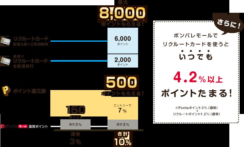 今なら最大8,000円分ポイントプレゼント!さらに、いつでも4.2%以上ポイントたまる!!