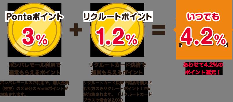 Pontaポイント 3% + リクルートポイント 1.2% = いつでも4.2%