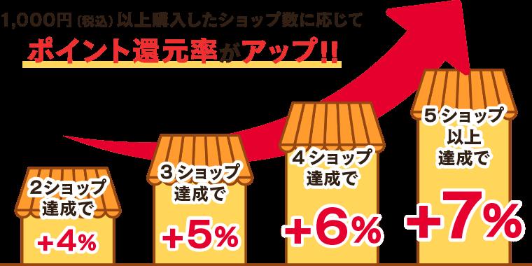 1,000円(税込)以上購入したショップ数に応じてポイント率がアップ!!