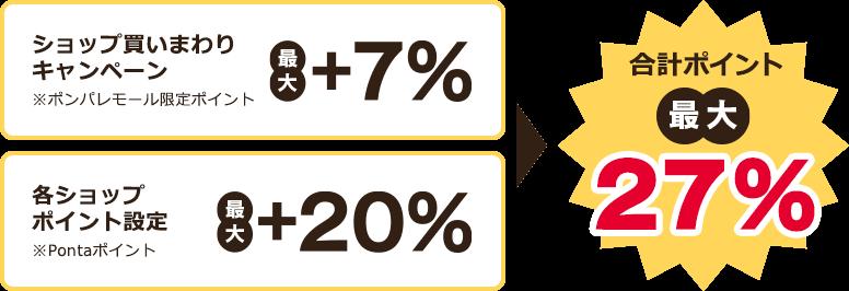 ショップ買いまわりキャンペーン(モール限定ポイント)最大+7% 各ショップポイント設定(Pontaポイント)最大+20% 合計ポイント最大27%