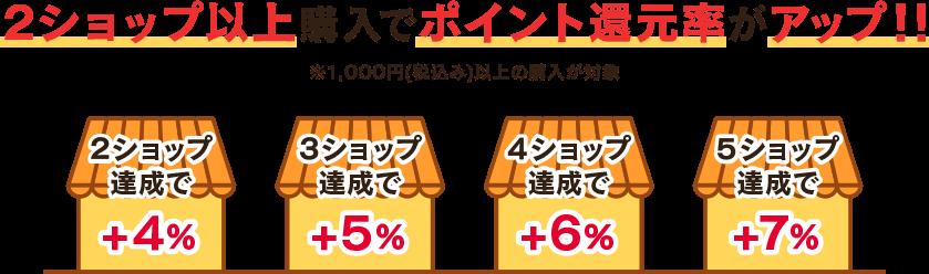 2ショップ以上購入でポイント還元率がアップ! ※1,000円(税込)以上の購入が対象