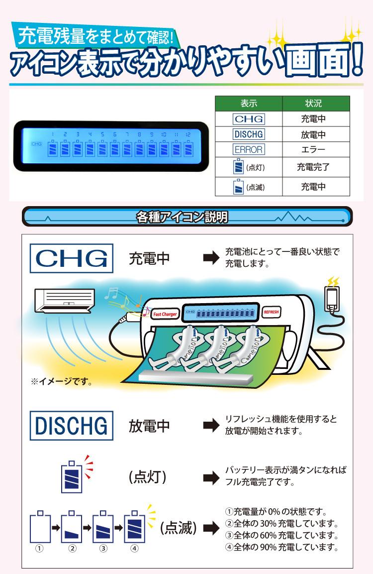充電残量をまとめて確認!アイコン表示で分かりやすい画面! 各種アイコン説明 [CHG]充電中→充電池にとって一番良い状態で充電します。[DISCHG]放電中→リフレッシュ機能を使用すると放電が開始されます。[点灯]→バッテリー表示が満タンになればフル充電可能です。 [点滅]→表示が容量無しは0%充電、容量が1つだと全体の30%充電、容量が1つだと全体の60%充電、容量が1つだと全体の90%充電となります。