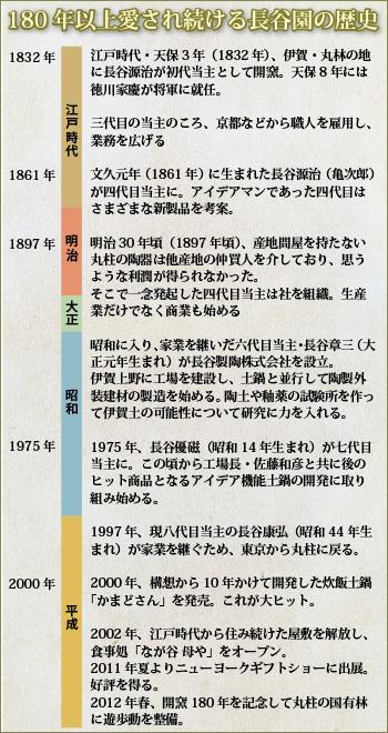 長谷園の歴史