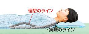 勝野式 いびき軽減 横寝枕 腰痛対策