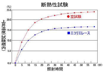 耐熱試験結果グラフ