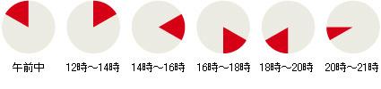 時間帯指定:午前中、12~14時、16~18時、18~20時、20~21時