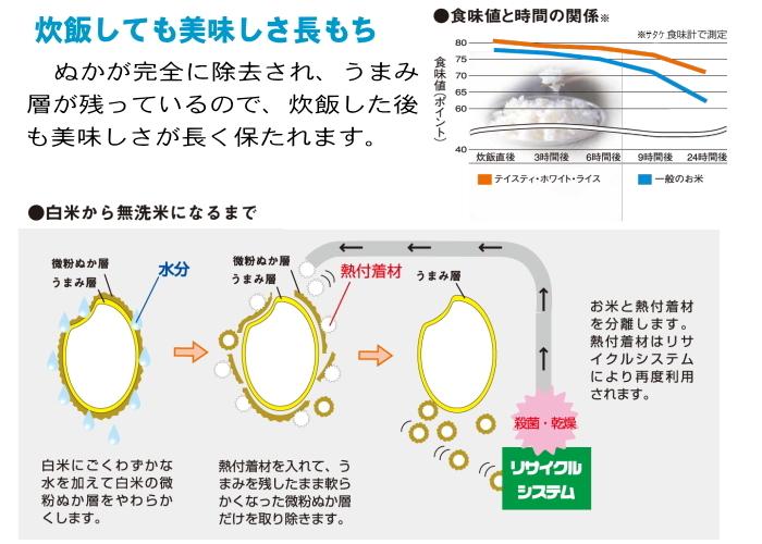炊飯しても美味しさ長持ち。熱付着材はリサイクルシステムにより再度利用されます
