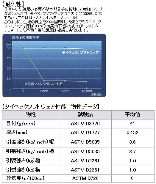 【防護服/保護服/作業服】 タイベックソフトウェア I 型