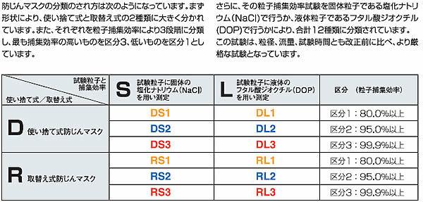 【3M/スリーエム】 使い捨て式防塵マスク 9926-DS2 (10枚入) 【粉塵・作業用・医療用】