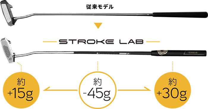 STROKE LAB パター パッティングのストロークとテンポを安定させる