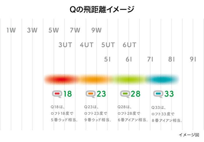 Qの飛距離イメージ
